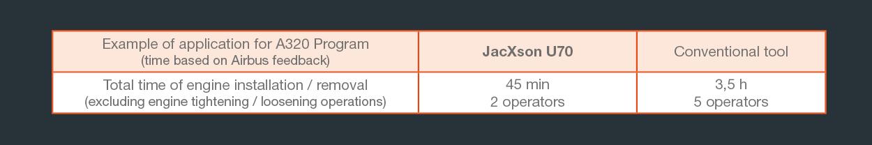 jacXson U70 performance